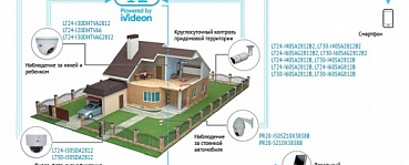 Video surveillance for houses and apartments